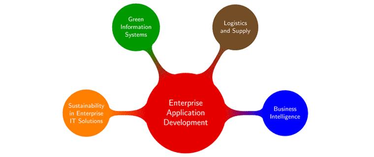 Enterprise application development company in india malvernweather Gallery