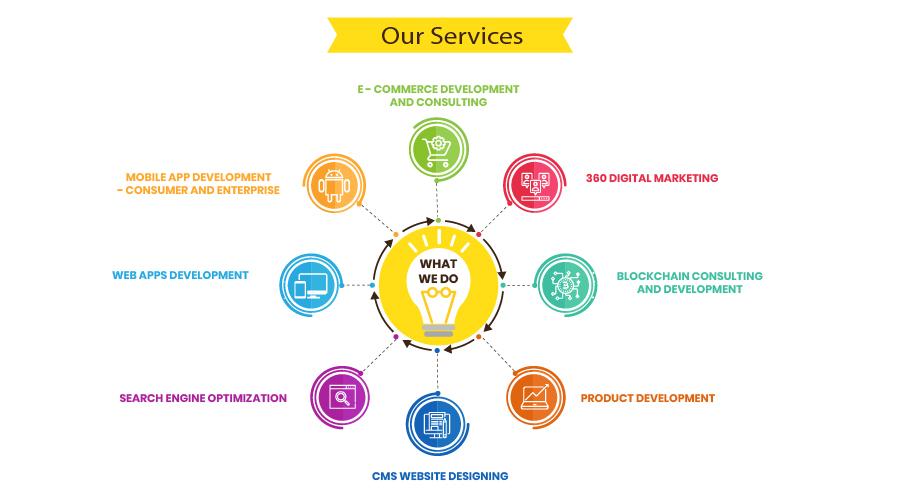 website designing company in bangalore
