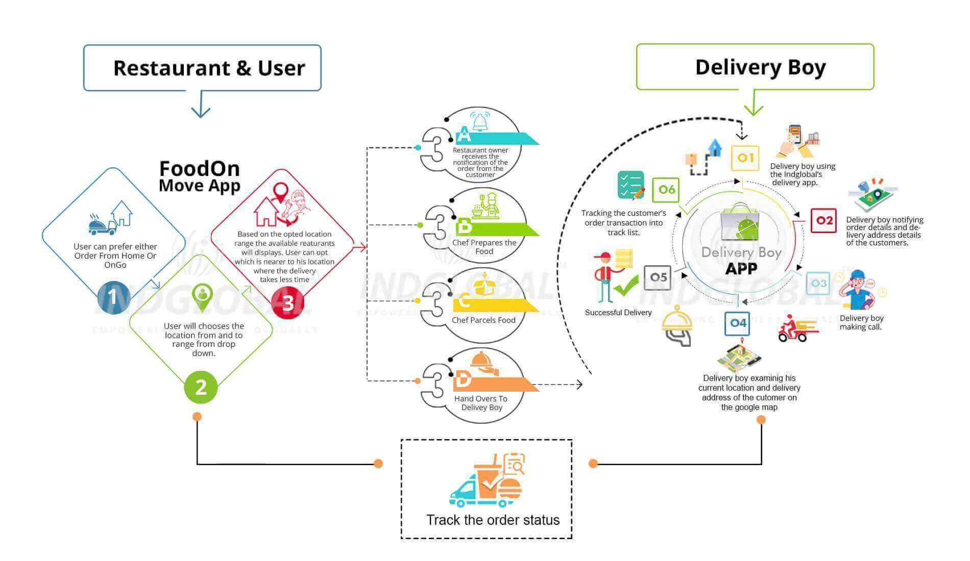Food Delivery App Development In India
